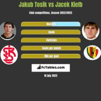 Jakub Tosik vs Jacek Kielb h2h player stats