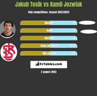 Jakub Tosik vs Kamil Jozwiak h2h player stats