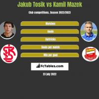 Jakub Tosik vs Kamil Mazek h2h player stats