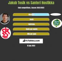Jakub Tosik vs Santeri Hostikka h2h player stats