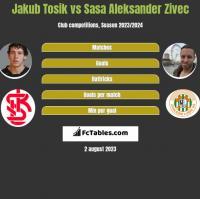 Jakub Tosik vs Sasa Aleksander Zivec h2h player stats