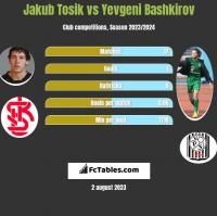 Jakub Tosik vs Yevgeni Bashkirov h2h player stats