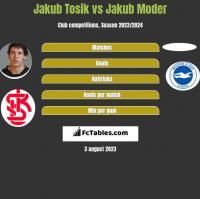 Jakub Tosik vs Jakub Moder h2h player stats