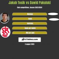Jakub Tosik vs Dawid Pakulski h2h player stats