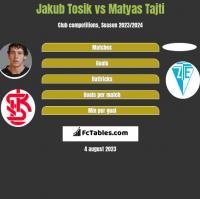 Jakub Tosik vs Matyas Tajti h2h player stats