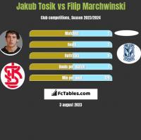 Jakub Tosik vs Filip Marchwinski h2h player stats