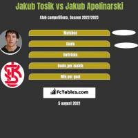 Jakub Tosik vs Jakub Apolinarski h2h player stats