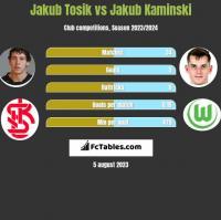 Jakub Tosik vs Jakub Kaminski h2h player stats