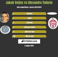 Jakub Vojtus vs Alexandru Tudorie h2h player stats