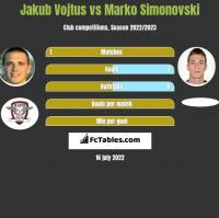 Jakub Vojtus vs Marko Simonovski h2h player stats