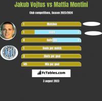 Jakub Vojtus vs Mattia Montini h2h player stats