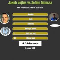 Jakub Vojtus vs Sofien Moussa h2h player stats