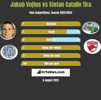 Jakub Vojtus vs Stefan Catalin Tira h2h player stats