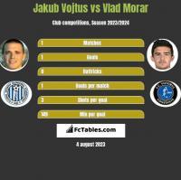 Jakub Vojtus vs Vlad Morar h2h player stats