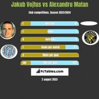 Jakub Vojtus vs Alexandru Matan h2h player stats