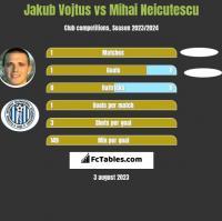 Jakub Vojtus vs Mihai Neicutescu h2h player stats