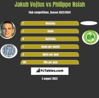 Jakub Vojtus vs Philippe Nsiah h2h player stats