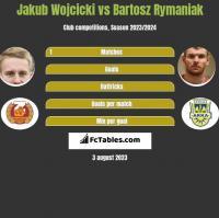 Jakub Wojcicki vs Bartosz Rymaniak h2h player stats