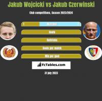 Jakub Wojcicki vs Jakub Czerwinski h2h player stats