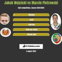 Jakub Wojcicki vs Marcin Pietrowski h2h player stats
