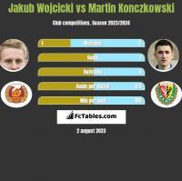 Jakub Wojcicki vs Martin Konczkowski h2h player stats