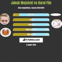 Jakub Wójcicki vs Karol Fila h2h player stats