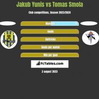 Jakub Yunis vs Tomas Smola h2h player stats