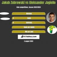 Jakub Zubrowski vs Aleksander Jagiello h2h player stats