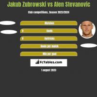 Jakub Zubrowski vs Alen Stevanovic h2h player stats