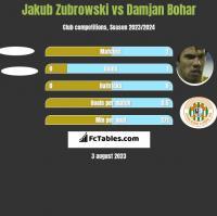 Jakub Zubrowski vs Damjan Bohar h2h player stats