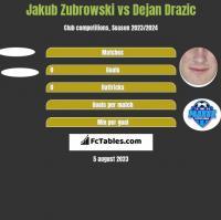 Jakub Zubrowski vs Dejan Drazic h2h player stats