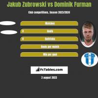 Jakub Zubrowski vs Dominik Furman h2h player stats
