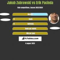Jakub Zubrowski vs Erik Pacinda h2h player stats