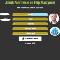 Jakub Zubrowski vs Filip Starzynski h2h player stats