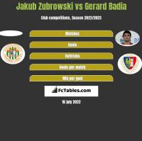 Jakub Zubrowski vs Gerard Badia h2h player stats