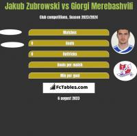 Jakub Zubrowski vs Giorgi Merebashvili h2h player stats