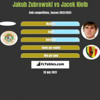 Jakub Zubrowski vs Jacek Kielb h2h player stats