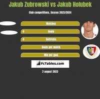 Jakub Zubrowski vs Jakub Holubek h2h player stats