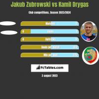 Jakub Zubrowski vs Kamil Drygas h2h player stats