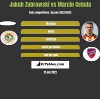 Jakub Zubrowski vs Marcin Cebula h2h player stats