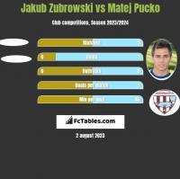Jakub Zubrowski vs Matej Pucko h2h player stats