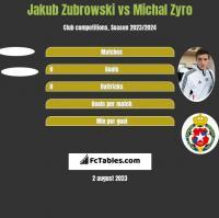 Jakub Zubrowski vs Michal Zyro h2h player stats