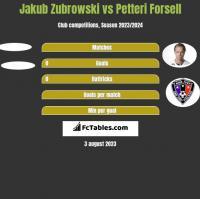 Jakub Zubrowski vs Petteri Forsell h2h player stats