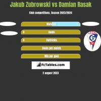Jakub Zubrowski vs Damian Rasak h2h player stats