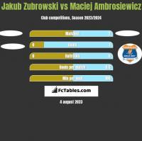 Jakub Zubrowski vs Maciej Ambrosiewicz h2h player stats