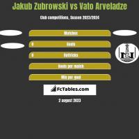 Jakub Zubrowski vs Vato Arveladze h2h player stats