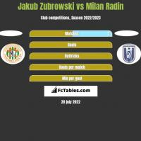 Jakub Zubrowski vs Milan Radin h2h player stats