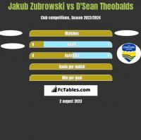 Jakub Zubrowski vs D'Sean Theobalds h2h player stats