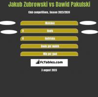 Jakub Zubrowski vs Dawid Pakulski h2h player stats