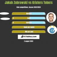Jakub Zubrowski vs Kristers Tobers h2h player stats